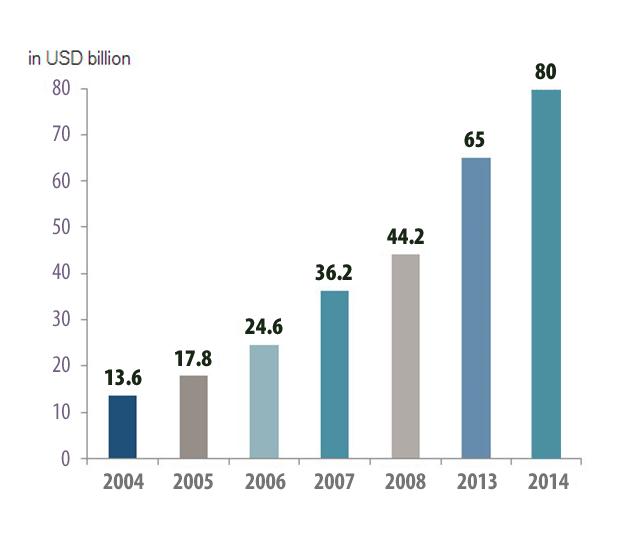 Microfinance, 2014